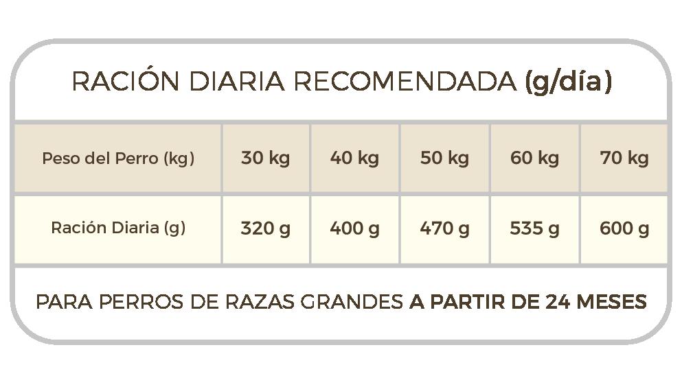 cantidad diaria recomendada de alimento para perros de raza grande con el pienso picart